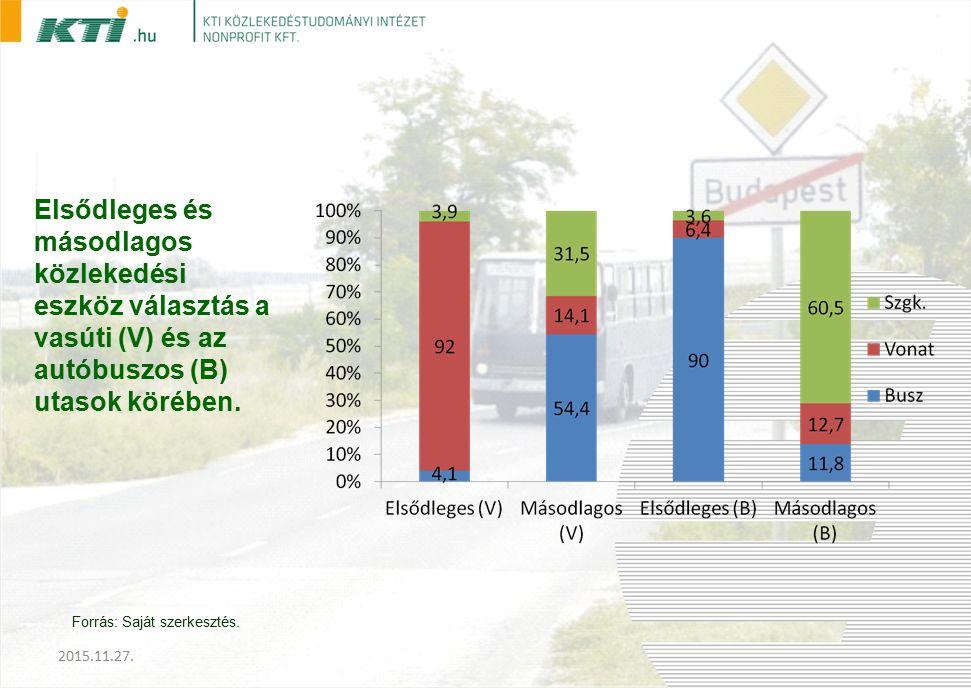 Elsődleges és másodlagos közlekedési eszköz választás a vasúti (V) és az autóbuszos (B) utasok körében.