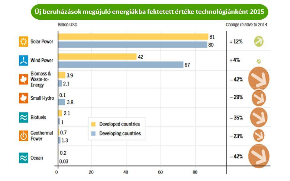 Új beruházások megújuló energiákba fektetett értéke technológiánként 2015