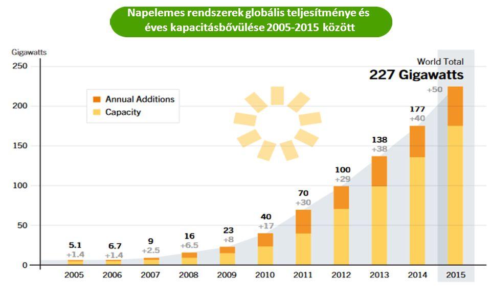 Napelemes rendszerek globális teljesítménye és éves kapacitásbővülése 2005-2015 között