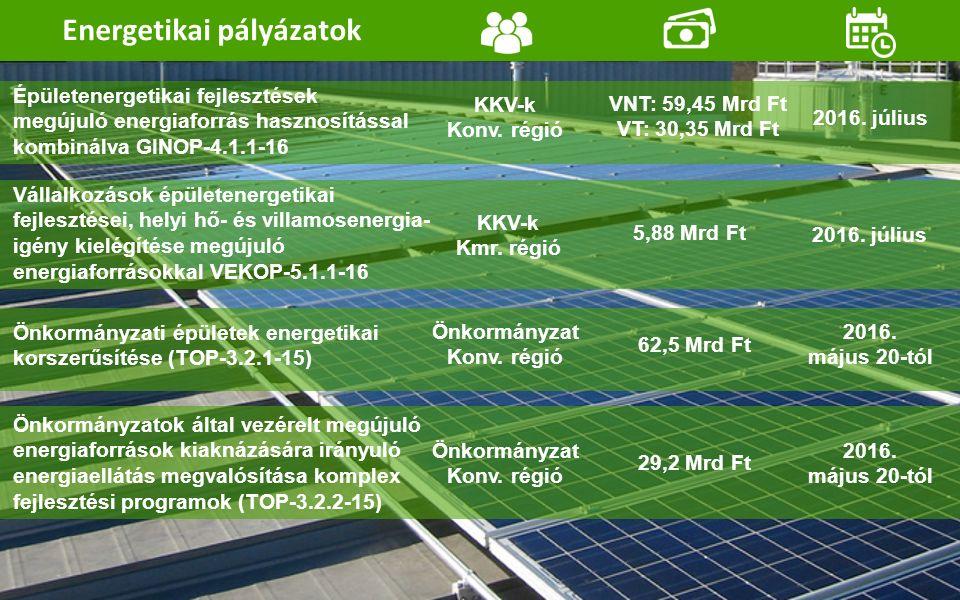 VNT: 59,45 Mrd Ft VT: 30,35 Mrd Ft Épületenergetikai fejlesztések megújuló energiaforrás hasznosítással kombinálva GINOP-4.1.1-16 KKV-k Konv.