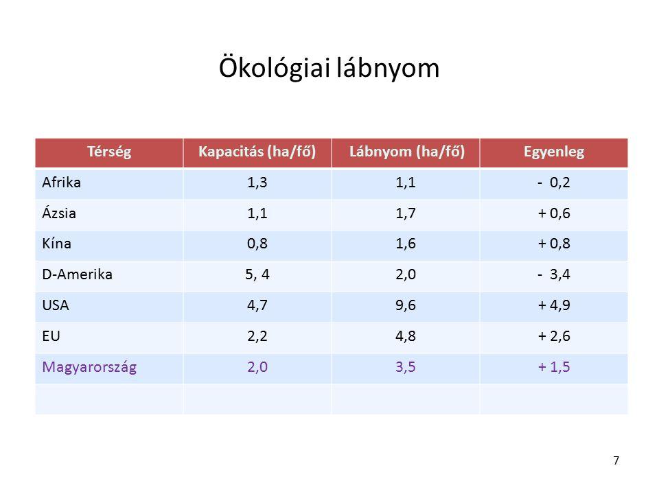 TérségKapacitás (ha/fő) Lábnyom (ha/fő)Egyenleg Afrika1,31,1- 0,2 Ázsia1,11,7+ 0,6 Kína0,81,6+ 0,8 D-Amerika5, 42,0- 3,4 USA4,79,6+ 4,9 EU2,24,8+ 2,6 Magyarország2,03,5+ 1,5 7 Ökológiai lábnyom