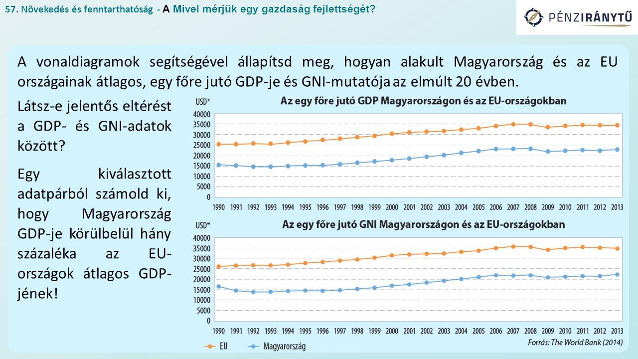 57. Növekedés és fenntarthatóság - A Mivel mérjük egy gazdaság fejlettségét.