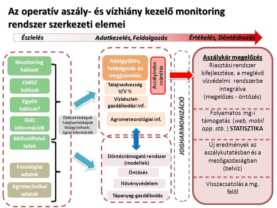 Monitoring hálózat OMSZ hálózat Egyéb hálózat.