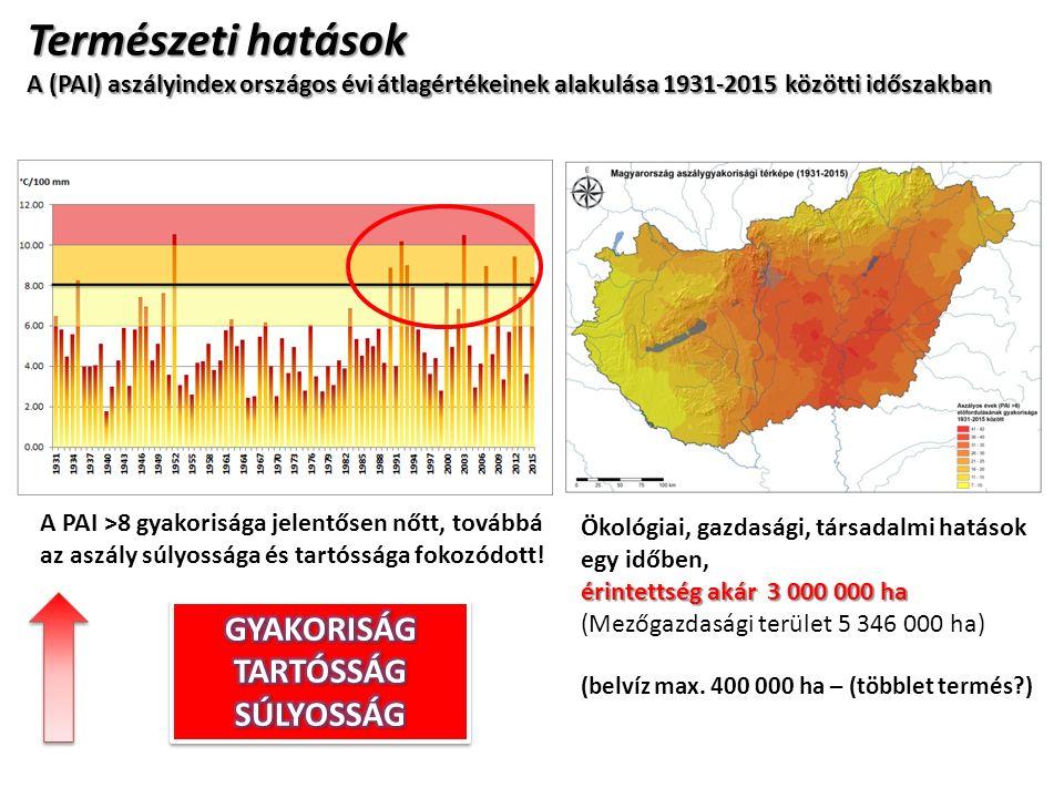 Természeti hatások A (PAI) aszályindex országos évi átlagértékeinek alakulása 1931-2015 közötti időszakban A PAI >8 gyakorisága jelentősen nőtt, továbbá az aszály súlyossága és tartóssága fokozódott.