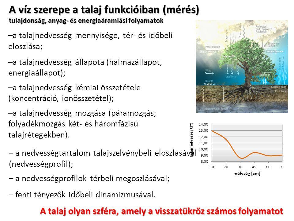 A víz szerepe a talaj funkcióiban (mérés) tulajdonság, anyag- és energiaáramlási folyamatok –a talajnedvesség mennyisége, tér- és időbeli eloszlása; –a talajnedvesség állapota (halmazállapot, energiaállapot); –a talajnedvesség kémiai összetétele (koncentráció, ionösszetétel); –a talajnedvesség mozgása (páramozgás; folyadékmozgás két- és háromfázisú talajrétegekben).