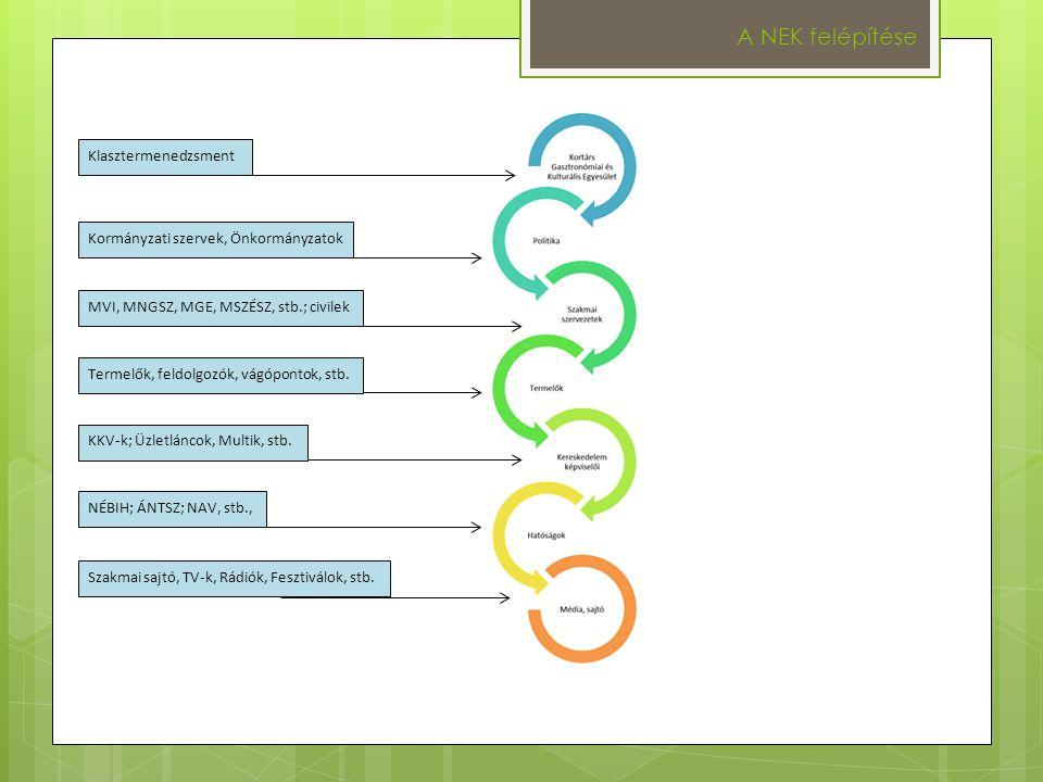 A NEK felépítése Kormányzati szervek, Önkormányzatok MVI, MNGSZ, MGE, MSZÉSZ, stb.; civilek Termelők, feldolgozók, vágópontok, stb.