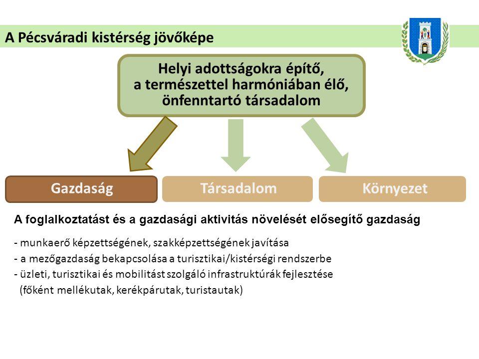 A Pécsváradi kistérség jövőképe Helyi adottságokra építő, a természettel harmóniában élő, önfenntartó társadalom GazdaságTársadalom Környezet A foglalkoztatást és a gazdasági aktivitás növelését elősegítő gazdaság - munkaerő képzettségének, szakképzettségének javítása - a mezőgazdaság bekapcsolása a turisztikai/kistérségi rendszerbe - üzleti, turisztikai és mobilitást szolgáló infrastruktúrák fejlesztése (főként mellékutak, kerékpárutak, turistautak)