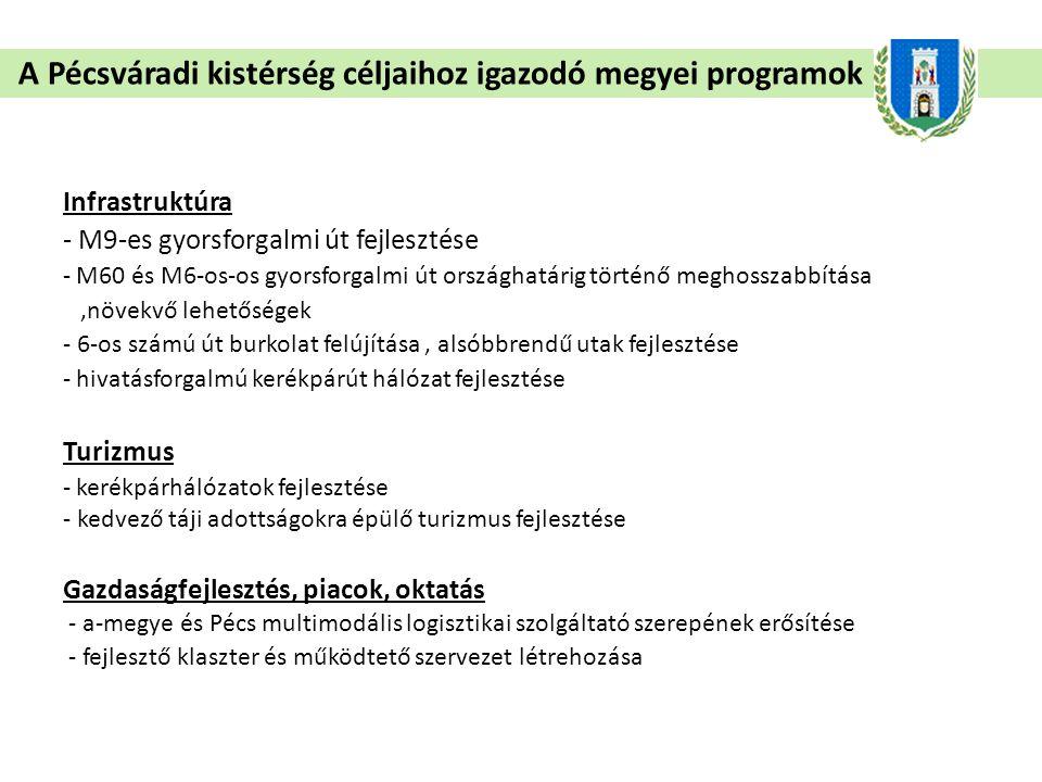 A Pécsváradi kistérség céljaihoz igazodó megyei programok Infrastruktúra - M9-es gyorsforgalmi út fejlesztése - M60 és M6-os-os gyorsforgalmi út országhatárig történő meghosszabbítása,növekvő lehetőségek - 6-os számú út burkolat felújítása, alsóbbrendű utak fejlesztése - hivatásforgalmú kerékpárút hálózat fejlesztése Turizmus - kerékpárhálózatok fejlesztése - kedvező táji adottságokra épülő turizmus fejlesztése Gazdaságfejlesztés, piacok, oktatás - a-megye és Pécs multimodális logisztikai szolgáltató szerepének erősítése - fejlesztő klaszter és működtető szervezet létrehozása