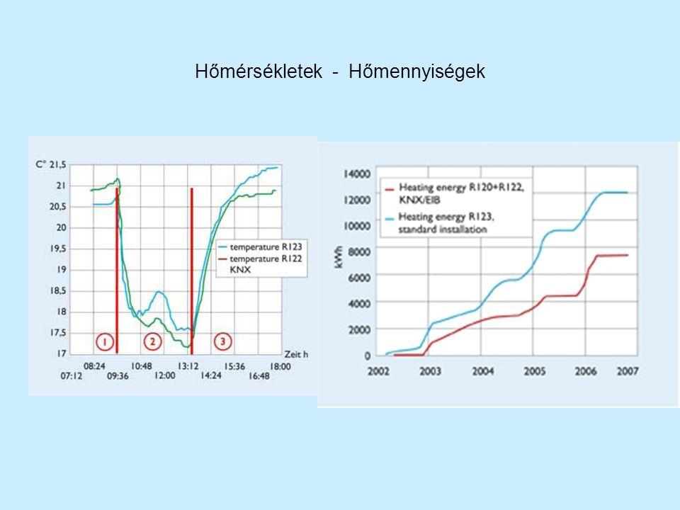 Hőmérsékletek - Hőmennyiségek