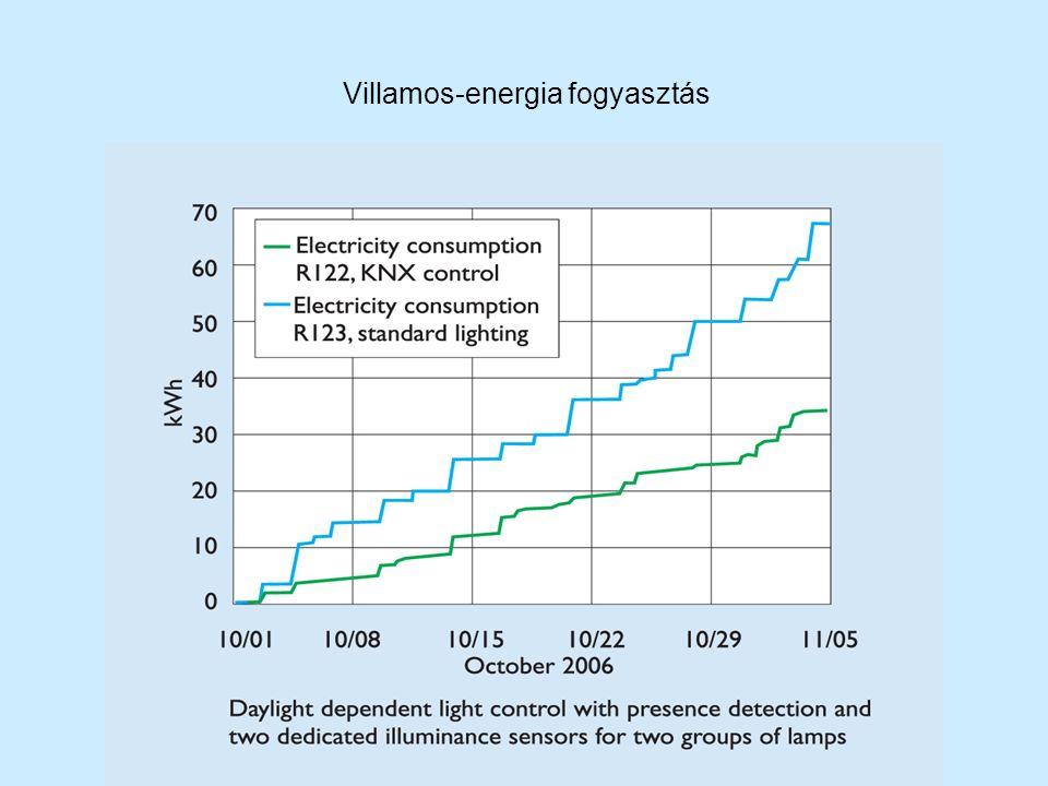 Villamos-energia fogyasztás