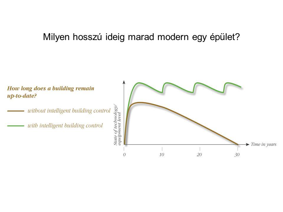 Milyen hosszú ideig marad modern egy épület