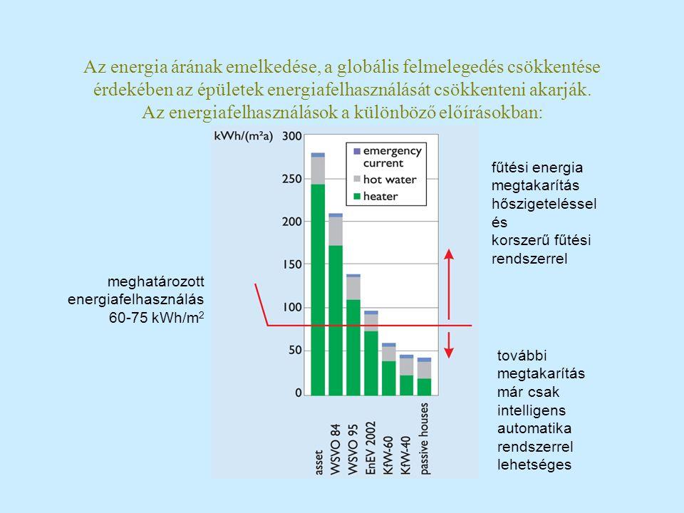 Az energia árának emelkedése, a globális felmelegedés csökkentése érdekében az épületek energiafelhasználását csökkenteni akarják. Az energiafelhaszná