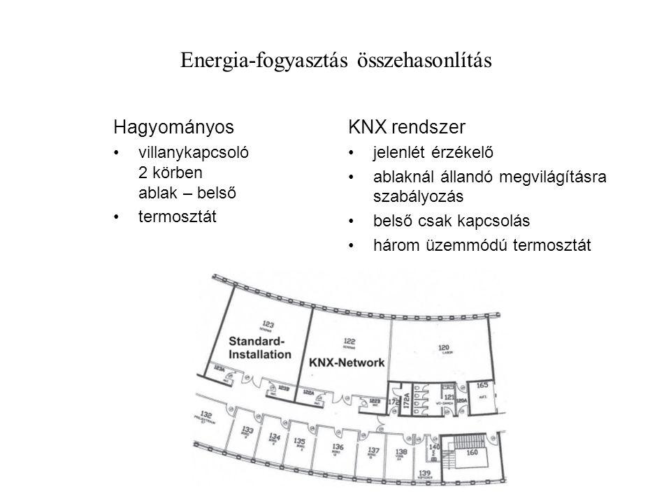 Energia-fogyasztás összehasonlítás Hagyományos villanykapcsoló 2 körben ablak – belső termosztát KNX rendszer jelenlét érzékelő ablaknál állandó megvilágításra szabályozás belső csak kapcsolás három üzemmódú termosztát