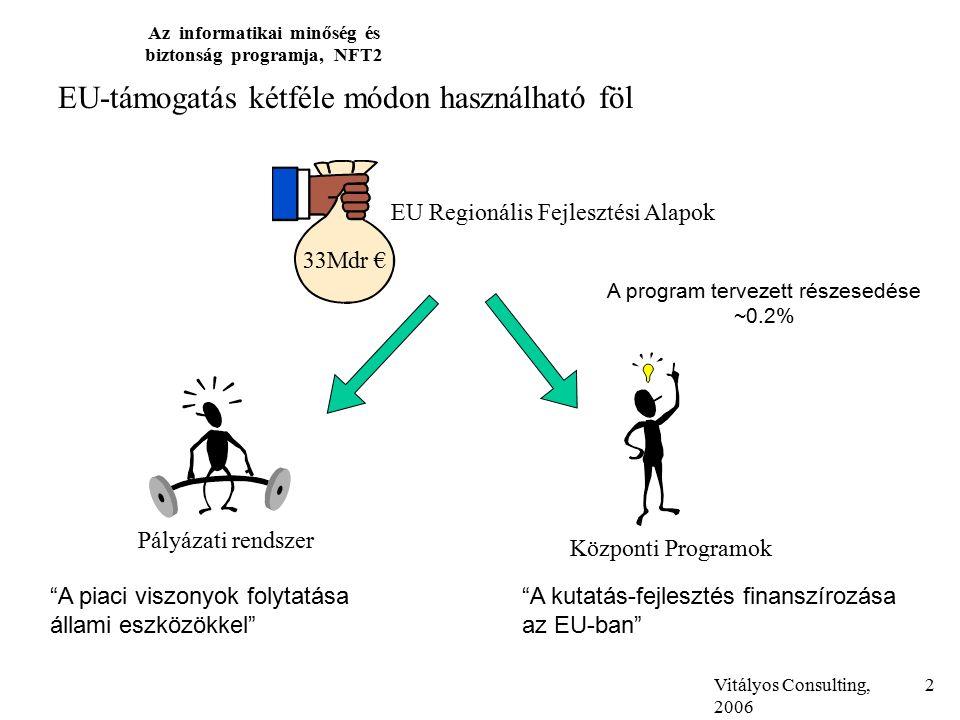 Vitályos Consulting, 2006 Az informatikai minőség és biztonság programja, NFT2 2 EU Regionális Fejlesztési Alapok 33Mdr € Pályázati rendszer Központi Programok EU-támogatás kétféle módon használható föl A piaci viszonyok folytatása állami eszközökkel A kutatás-fejlesztés finanszírozása az EU-ban A program tervezett részesedése ~0.2%