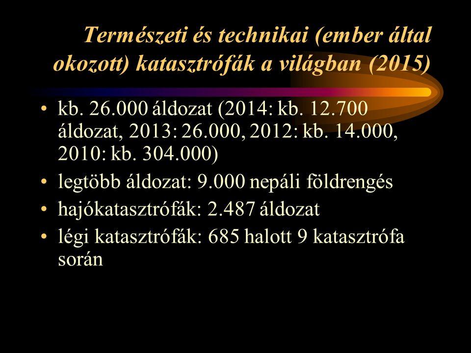 Természeti és technikai (ember által okozott) katasztrófák a világban (2015) kb.