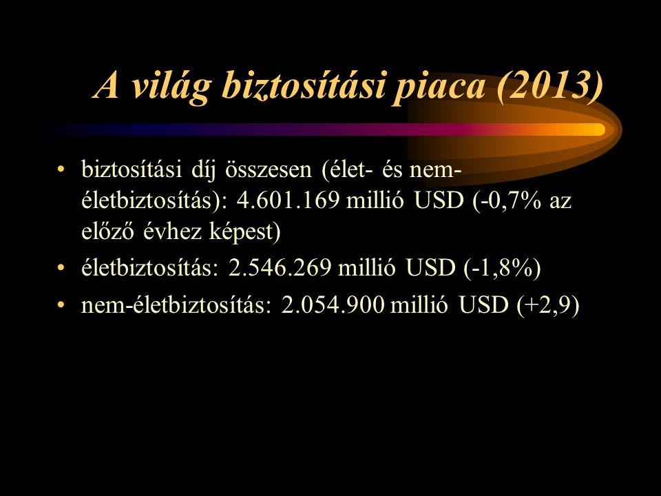 A világ biztosítási piaca (2013) biztosítási díj összesen (élet- és nem- életbiztosítás): 4.601.169 millió USD (-0,7% az előző évhez képest) életbiztosítás: 2.546.269 millió USD (-1,8%) nem-életbiztosítás: 2.054.900 millió USD (+2,9)