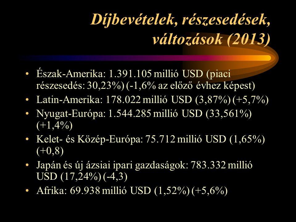 Díjbevételek, részesedések, változások (2013) Észak-Amerika: 1.391.105 millió USD (piaci részesedés: 30,23%) (-1,6% az előző évhez képest) Latin-Amerika: 178.022 millió USD (3,87%) (+5,7%) Nyugat-Európa: 1.544.285 millió USD (33,561%) (+1,4%) Kelet- és Közép-Európa: 75.712 millió USD (1,65%) (+0,8) Japán és új ázsiai ipari gazdaságok: 783.332 millió USD (17,24%) (-4,3) Afrika: 69.938 millió USD (1,52%) (+5,6%)