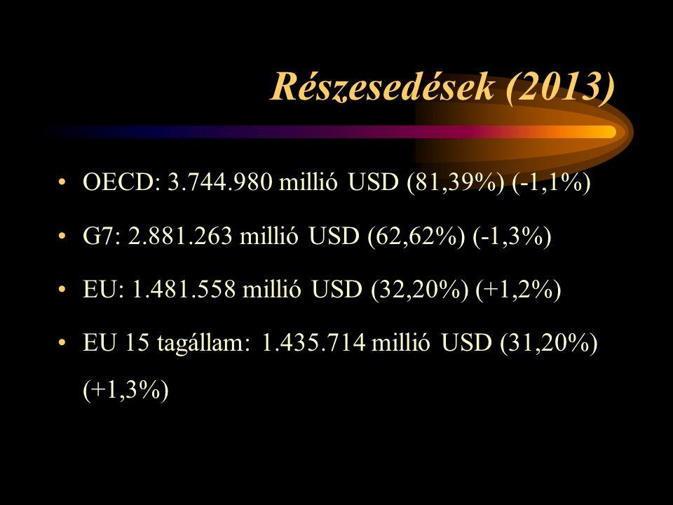 Részesedések (2013) OECD: 3.744.980 millió USD (81,39%) (-1,1%) G7: 2.881.263 millió USD (62,62%) (-1,3%) EU: 1.481.558 millió USD (32,20%) (+1,2%) EU 15 tagállam: 1.435.714 millió USD (31,20%) (+1,3%)