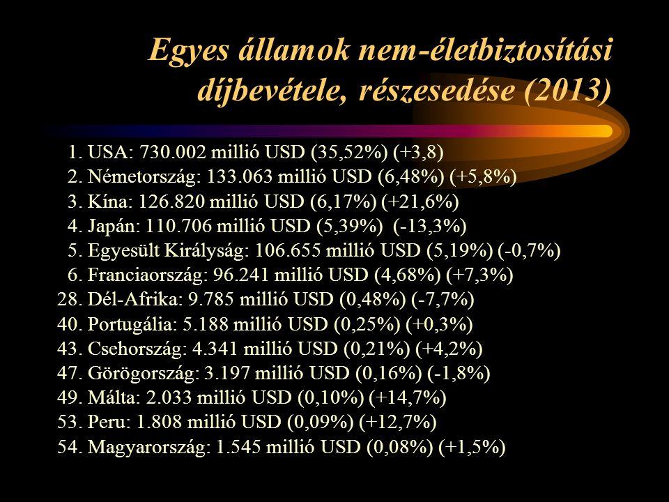 Egyes államok nem-életbiztosítási díjbevétele, részesedése (2013) 1.