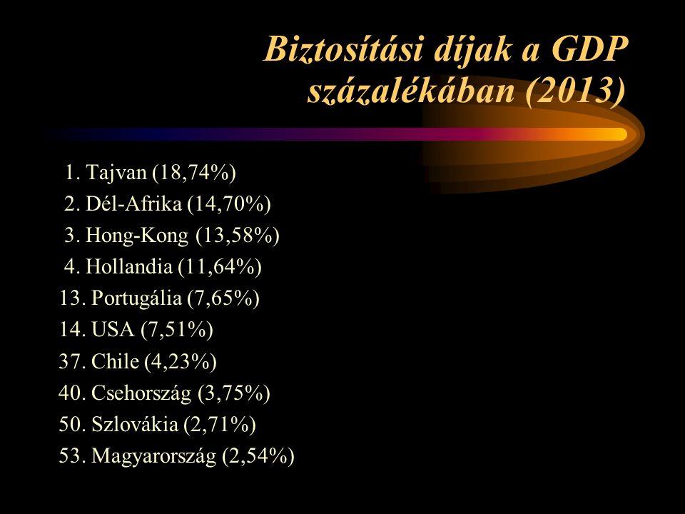 Biztosítási díjak a GDP százalékában (2013) 1. Tajvan (18,74%) 2.