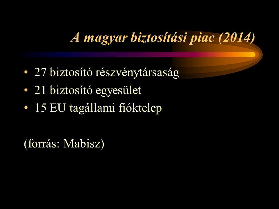 A magyar biztosítási piac (2014) 27 biztosító részvénytársaság 21 biztosító egyesület 15 EU tagállami fióktelep (forrás: Mabisz)