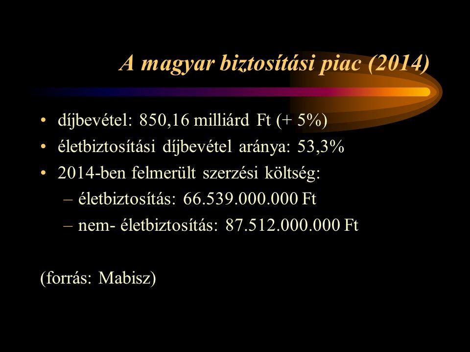 A magyar biztosítási piac (2014) díjbevétel: 850,16 milliárd Ft (+ 5%) életbiztosítási díjbevétel aránya: 53,3% 2014-ben felmerült szerzési költség: –életbiztosítás: 66.539.000.000 Ft –nem- életbiztosítás: 87.512.000.000 Ft (forrás: Mabisz)