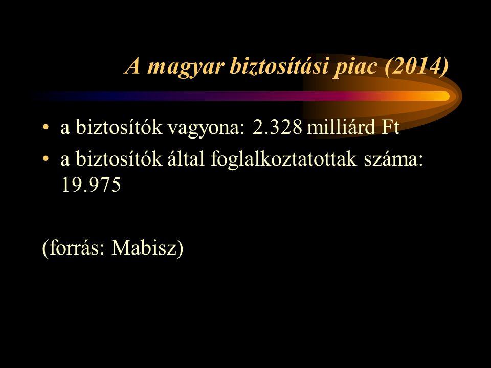 A magyar biztosítási piac (2014) a biztosítók vagyona: 2.328 milliárd Ft a biztosítók által foglalkoztatottak száma: 19.975 (forrás: Mabisz)