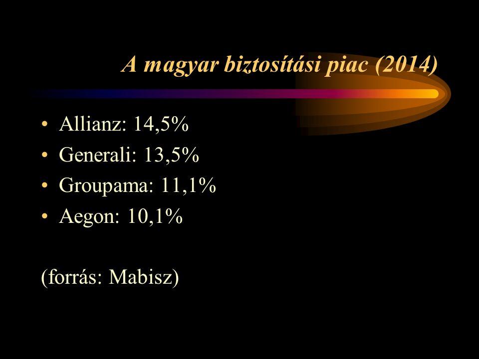 A magyar biztosítási piac (2014) Allianz: 14,5% Generali: 13,5% Groupama: 11,1% Aegon: 10,1% (forrás: Mabisz)