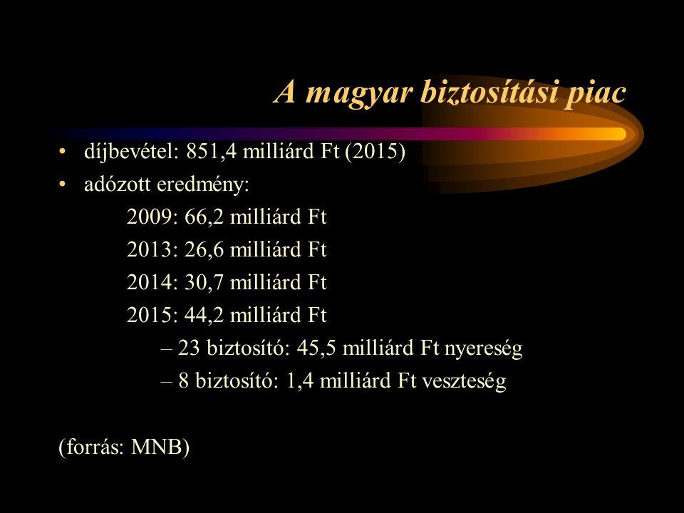 A magyar biztosítási piac díjbevétel: 851,4 milliárd Ft (2015) adózott eredmény: 2009: 66,2 milliárd Ft 2013: 26,6 milliárd Ft 2014: 30,7 milliárd Ft 2015: 44,2 milliárd Ft –23 biztosító: 45,5 milliárd Ft nyereség –8 biztosító: 1,4 milliárd Ft veszteség (forrás: MNB)