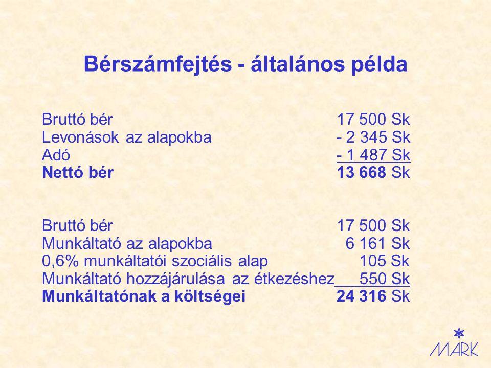 Bérszámfejtés - általános példa Bruttó bér17 500 Sk Levonások az alapokba- 2 345 Sk Adó- 1 487 Sk Nettó bér13 668 Sk Bruttó bér17 500 Sk Munkáltató az alapokba 6 161 Sk 0,6% munkáltatói szociális alap 105 Sk Munkáltató hozzájárulása az étkezéshez 550 Sk Munkáltatónak a költségei24 316 Sk