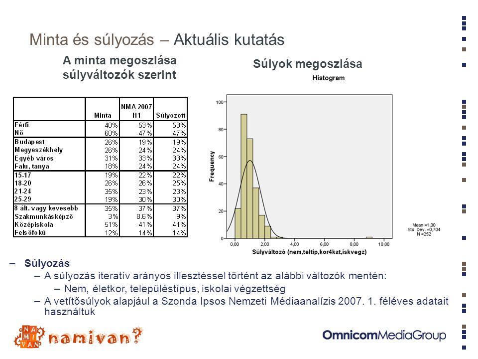 Minta és súlyozás – Aktuális kutatás A minta megoszlása súlyváltozók szerint –Súlyozás –A súlyozás iteratív arányos illesztéssel történt az alábbi változók mentén: –Nem, életkor, településtípus, iskolai végzettség –A vetítősúlyok alapjául a Szonda Ipsos Nemzeti Médiaanalízis 2007.