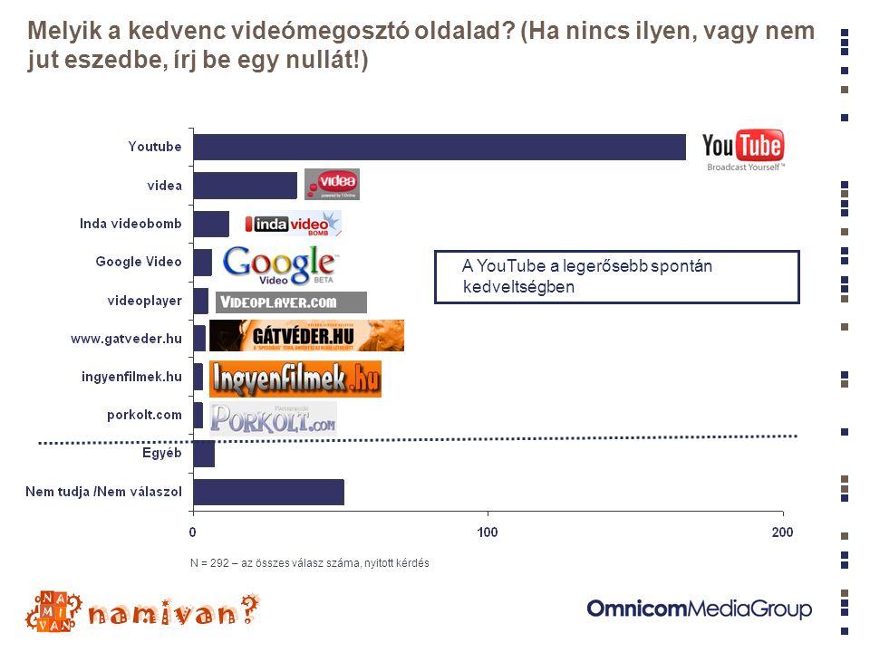 Melyik videómegosztó oldalakat ismered az alábbiak közül.