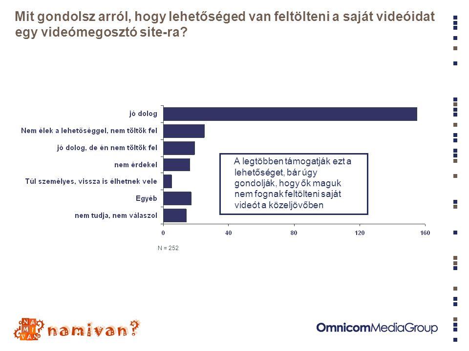 N = 252 Mit gondolsz arról, hogy lehetőséged van feltölteni a saját videóidat egy videómegosztó site-ra.