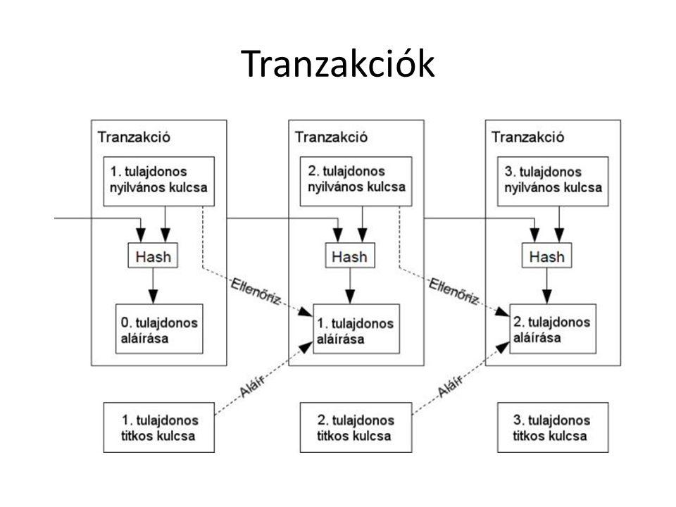 Bitcoinok: digtális aláírások láncolata Duplaköltés elleni védelem: – Nyilvános tranzakciólista (kliens telepítése után letölthető) – Időbélyegző szerver – munkabizonyíték