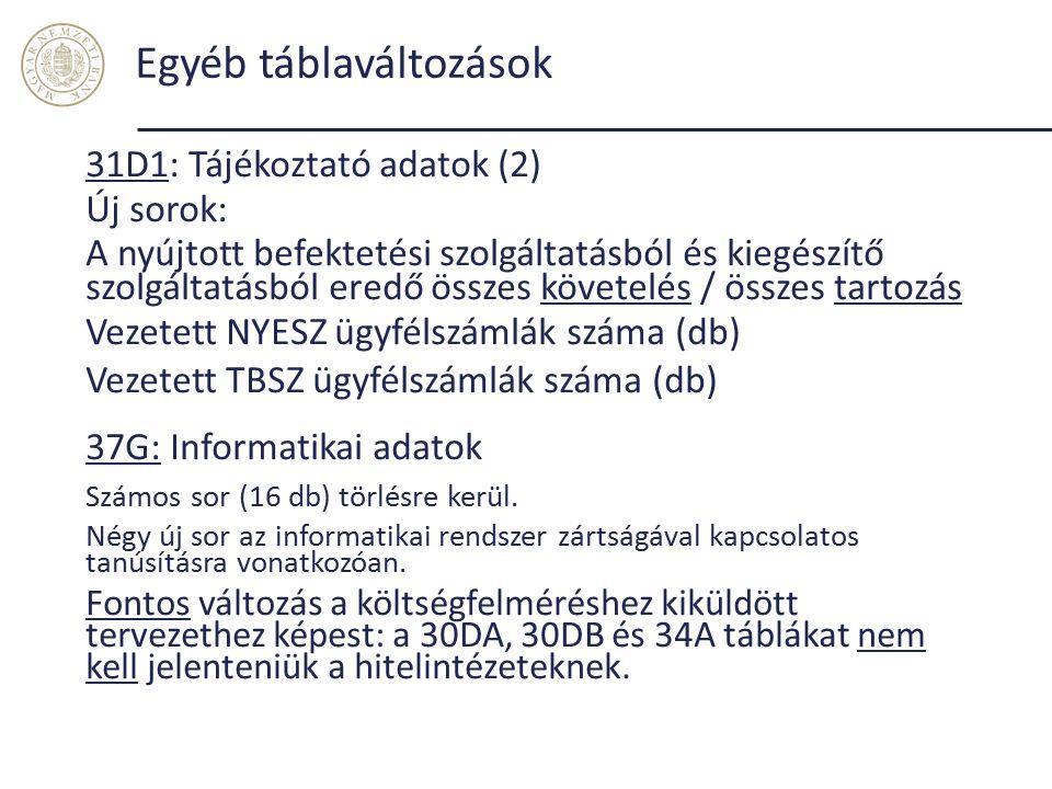 Egyéb táblaváltozások 31D1: Tájékoztató adatok (2) Új sorok: A nyújtott befektetési szolgáltatásból és kiegészítő szolgáltatásból eredő összes követelés / összes tartozás Vezetett NYESZ ügyfélszámlák száma (db) Vezetett TBSZ ügyfélszámlák száma (db) 37G: Informatikai adatok Számos sor (16 db) törlésre kerül.