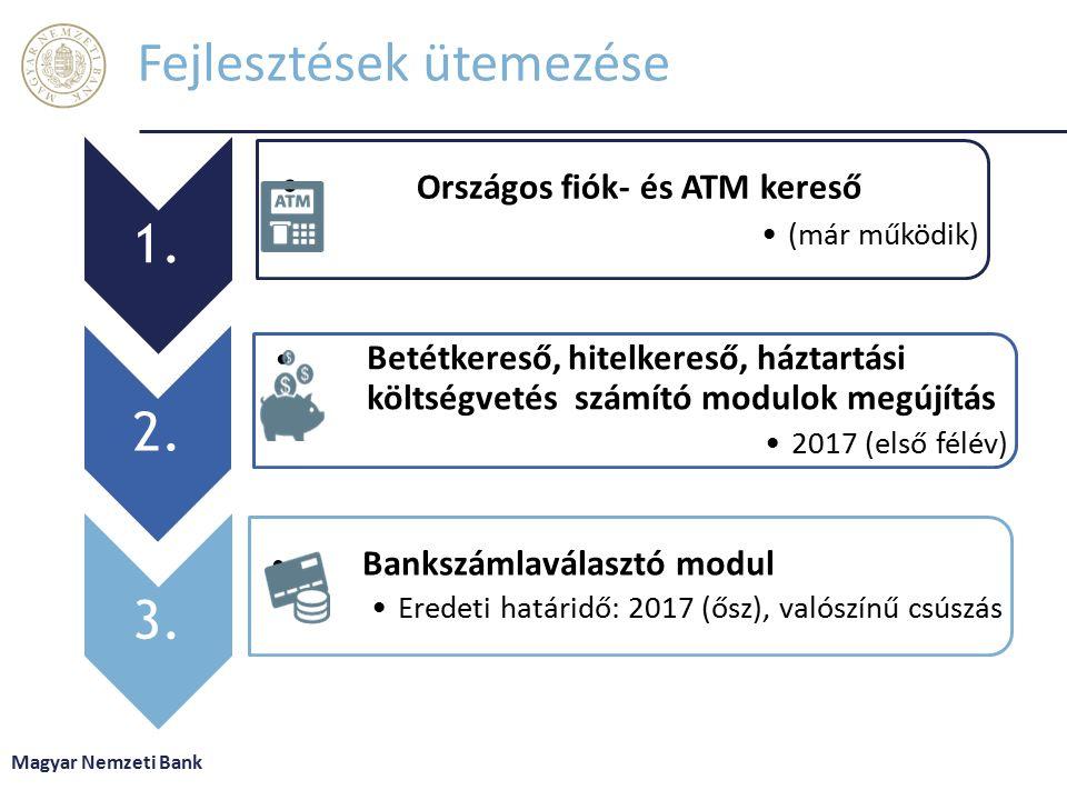 Fejlesztések ütemezése 1.Országos fiók- és ATM kereső (már működik) 2.