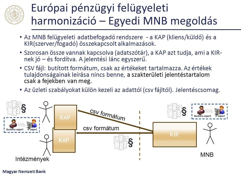 Európai pénzügyi felügyeleti harmonizáció – Egyedi MNB megoldás Az MNB felügyeleti adatbefogadó rendszere - a KAP (kliens/küldő) és a KIR(szerver/fogadó) összekapcsolt alkalmazások.