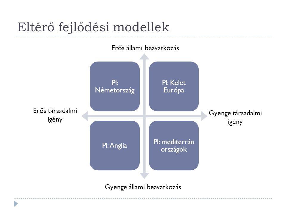 Eltérő fejlődési modellek Pl: Németország Pl: Kelet Európa Pl: Anglia Pl: mediterrán országok Erős állami beavatkozás Gyenge állami beavatkozás Erős társadalmi igény Gyenge társadalmi igény