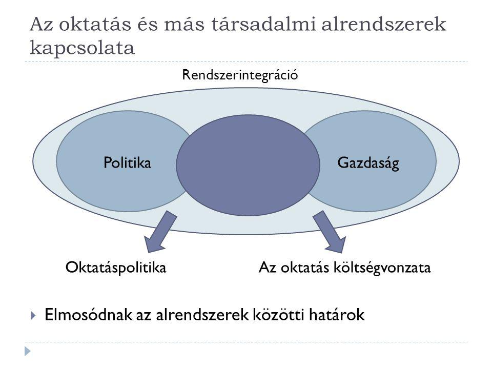 Az oktatás és más társadalmi alrendszerek kapcsolata OktatásPolitikaGazdaság Rendszerintegráció OktatáspolitikaAz oktatás költségvonzata  Elmosódnak az alrendszerek közötti határok