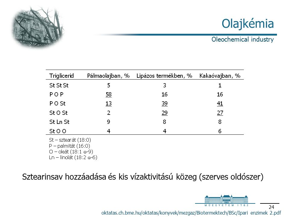 24 Olajkémia oktatas.ch.bme.hu/oktatas/konyvek/mezgaz/Biotermektech/BSc/Ipari enzimek 2.pdf Oleochemical industry Sztearinsav hozzáadása és kis vízaktivitású közeg (szerves oldószer)