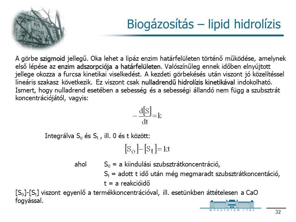 szigmoid enzim adszorpciója a határfelületen nulladrendű hidrolízis kinetikával A görbe szigmoid jellegű.