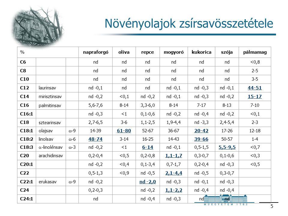 5 Növényolajok zsírsavösszetétele %napraforgóolívarepcemogyorókukoricaszójapálmamag C6nd <0,8 C8nd 2-5 C10nd 3-5 C12laurinsavnd -0,1nd nd -0,1nd -0,3nd -0,144-51 C14mirisztinsavnd -0,2<0,1nd -0,2nd -0,1nd -0,3nd -0,215-17 C16palmitinsav5,6-7,68-143,3-6,08-147-178-137-10 C16:1nd -0,3<10,1-0,6nd -0,2nd -0,4nd -0,2<0,1 C18sztearinsav2,7-6,53-61,1-2,51,9-4,4nd -3,32,4-5,42-3 C18:1olajsav ω -914-3961-8052-6736-6720-4217-2612-18 C18:2linolsav ω -648-743-1416-2514-4339-6650-571-4 C18:3  -linolénsav ω -3nd -0,2<16-14nd -0,10,5-1,55,5-9,5<0,7 C20arachidinsav0,2-0,4<0,50,2-0,81,1-1,70,3-0,70,1-0,6<0,3 C20:1nd -0,2<0,40,1-3,40,7-1,70,2-0,4nd -0,3<0,5 C220,5-1,3<0,9nd -0,52,1-4,4nd -0,50,3-0,7 C22:1erukasav ω -9nd -0,2nd -2,0nd -0,3nd -0,1nd -0,3 C240,2-0,3nd -0,21,1-2,2nd -0,4 C24:1ndnd -0,4nd -0,3nd