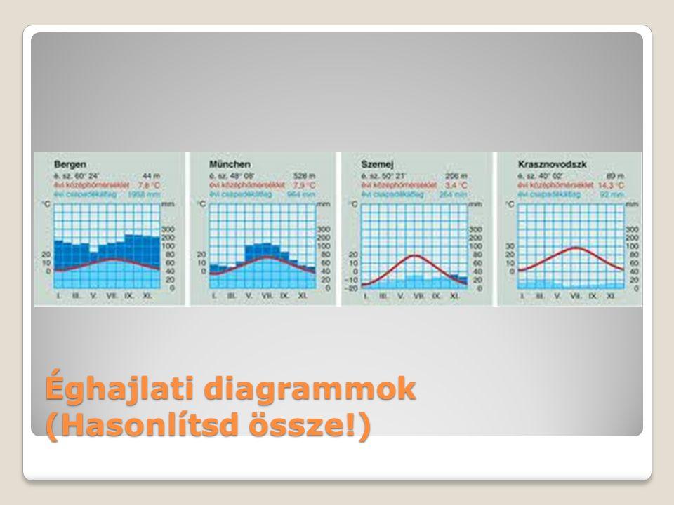 Éghajlati diagrammok (Hasonlítsd össze!)