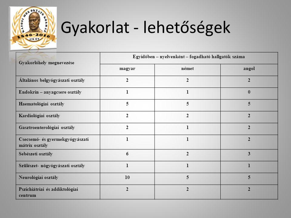 Gyakorlat - lehetőségek Gyakorlóhely megnevezése Egyidőben – nyelvenként – fogadható hallgatók száma magyarnémetangol Általános belgyógyászati osztály222 Endokrin – anyagcsere osztály110 Haematológiai osztály555 Kardiológiai osztály222 Gasztroenterológiai osztály212 Csecsemő- és gyermekgyógyászati mátrix osztály 112 Sebészeti osztály623 Szülészet- nőgyógyászati osztály111 Neurológiai osztály1055 Pszichiátriai és addiktológiai centrum 222