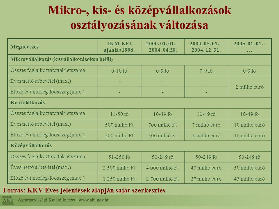 Mikro-, kis- és középvállalkozások osztályozásának változása Forrás: KKV Éves jelentések alapján saját szerkesztés Megnevezés IKM-KFI ajánlás 1996. 20
