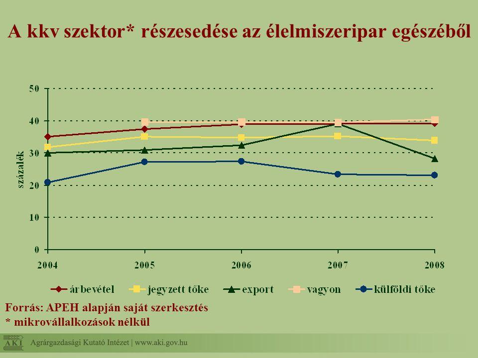 A kkv szektor* részesedése az élelmiszeripar egészéből Forrás: APEH alapján saját szerkesztés * mikrovállalkozások nélkül