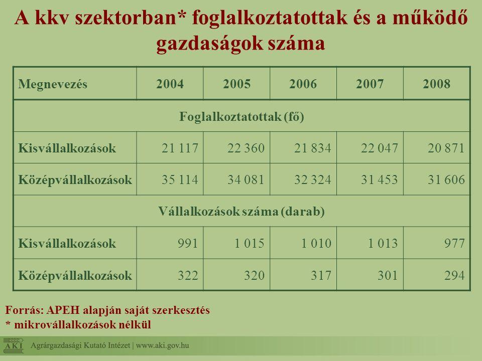 A kkv szektorban* foglalkoztatottak és a működő gazdaságok száma Forrás: APEH alapján saját szerkesztés * mikrovállalkozások nélkül Megnevezés20042005
