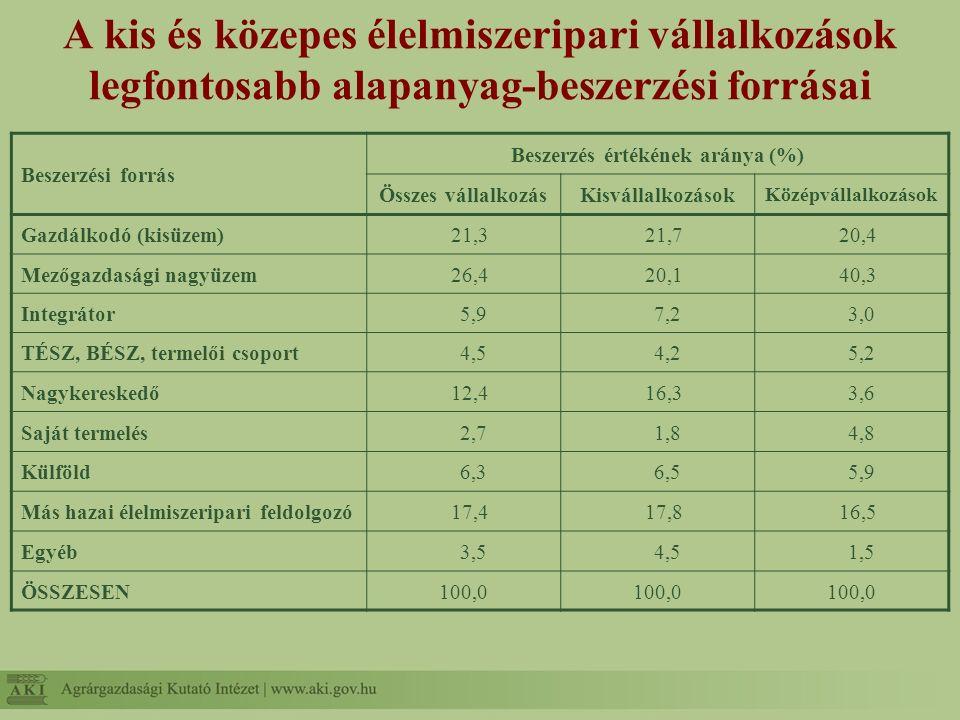 A kis és közepes élelmiszeripari vállalkozások legfontosabb alapanyag-beszerzési forrásai Beszerzési forrás Beszerzés értékének aránya (%) Összes váll