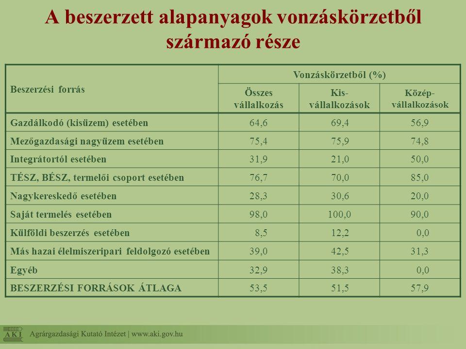 A beszerzett alapanyagok vonzáskörzetből származó része Beszerzési forrás Vonzáskörzetből (%) Összes vállalkozás Kis- vállalkozások Közép- vállalkozás
