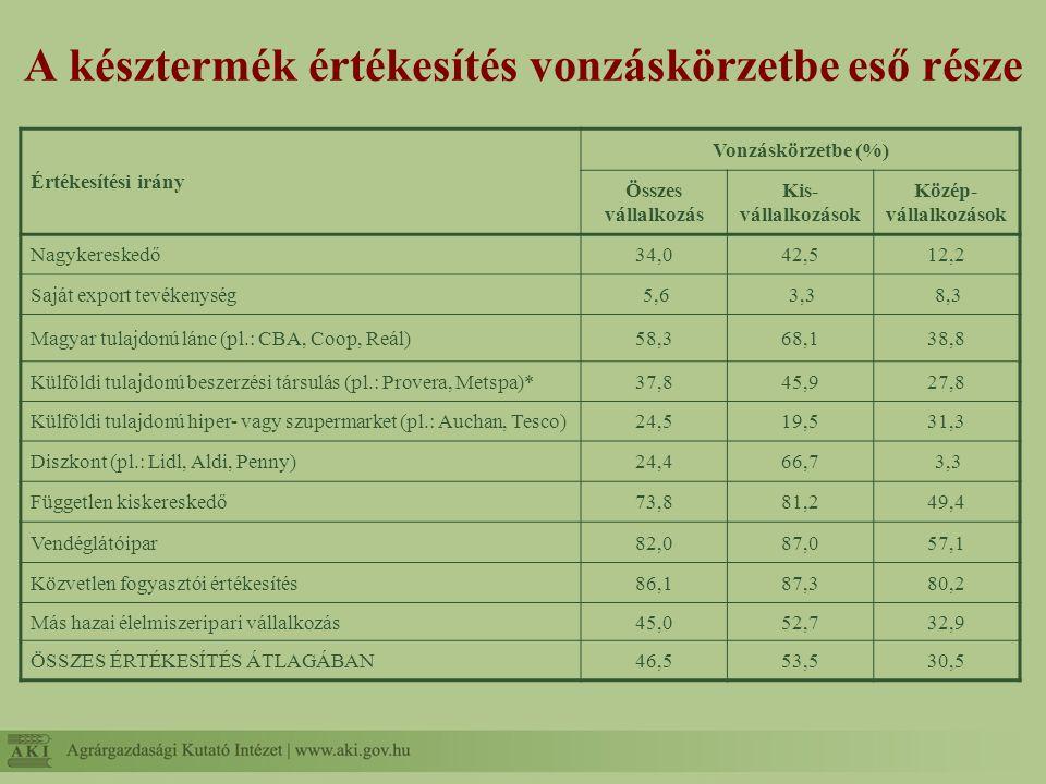 A késztermék értékesítés vonzáskörzetbe eső része Értékesítési irány Vonzáskörzetbe (%) Összes vállalkozás Kis- vállalkozások Közép- vállalkozások Nag